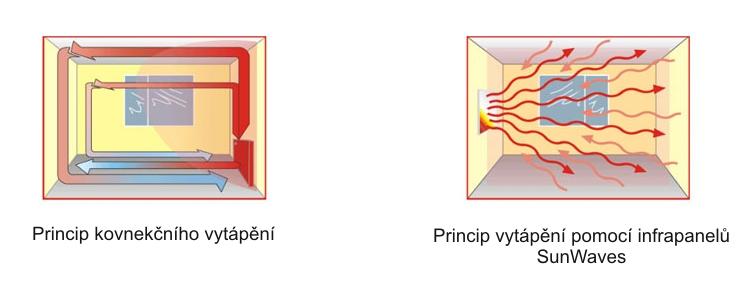 Pincip infratopení Sun Waves